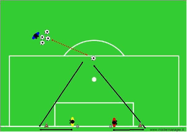 L 39 utilizzo dell 39 1vs1 per lo sviluppo della rapidit - Dimensioni della porta da calcio ...