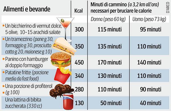 diagramma alimentare