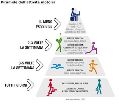 piramide-motoria