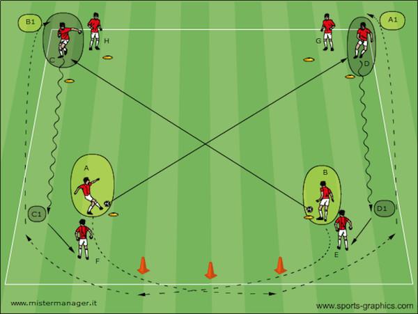Passaggio incrociato e allungo + conduzione lineare
