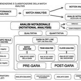 Diagramma Match Analysis