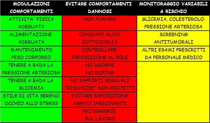 tabella stili