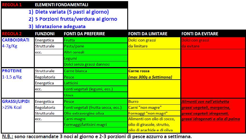 tabella alimentazione