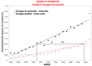 disabilità progressiva