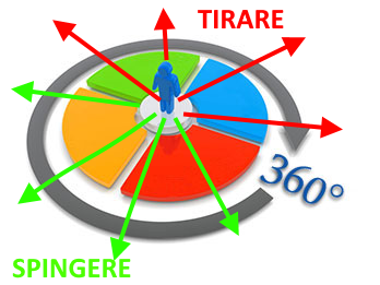 tirare spingere
