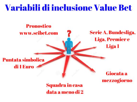 variabili inclusione