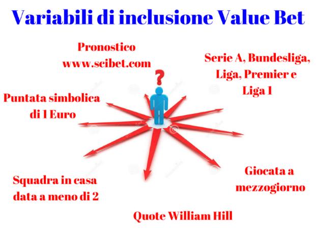 variabili inclusione Value Bet