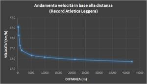 record-atletica