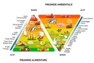 doppia piramide ambientale alimentare