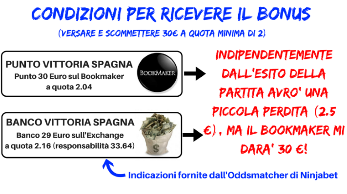 come funziona il matched betting