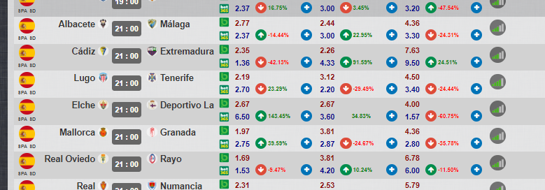 Dropping Odds e trend nelle scommesse | MisterManager