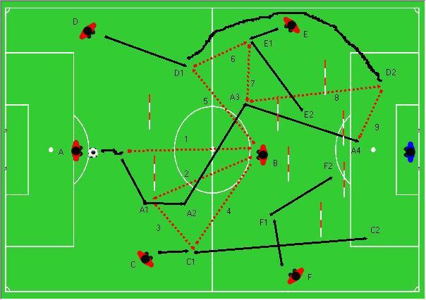 circolazione della palla