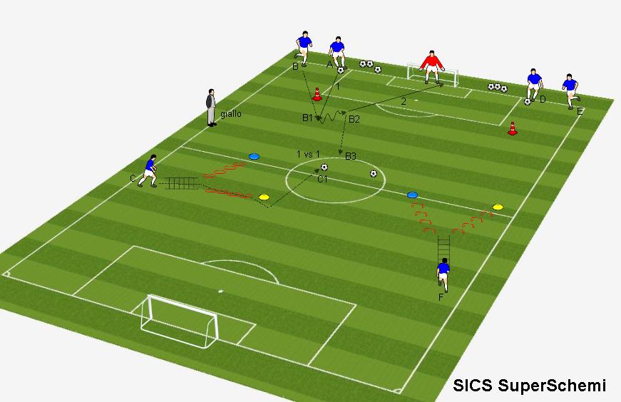 1 vs 1 con tecnica e coordinazione