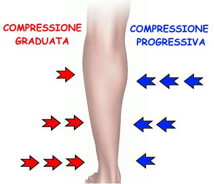 compressione sport