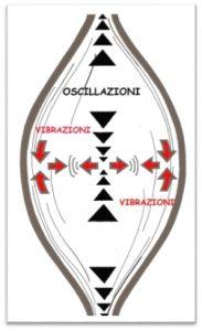 vibrazioni muscolari