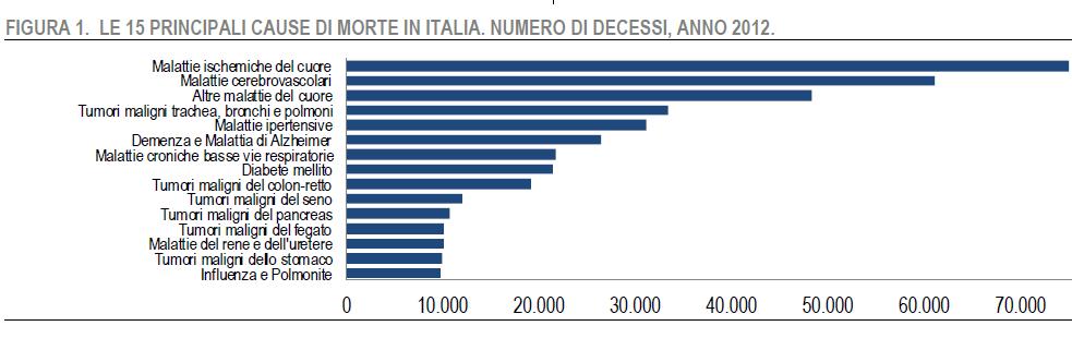 Cause di morte italia