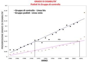 disabilità progressiva