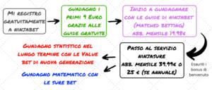 guadagnare matched betting