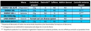 Migliori gel carboidrati
