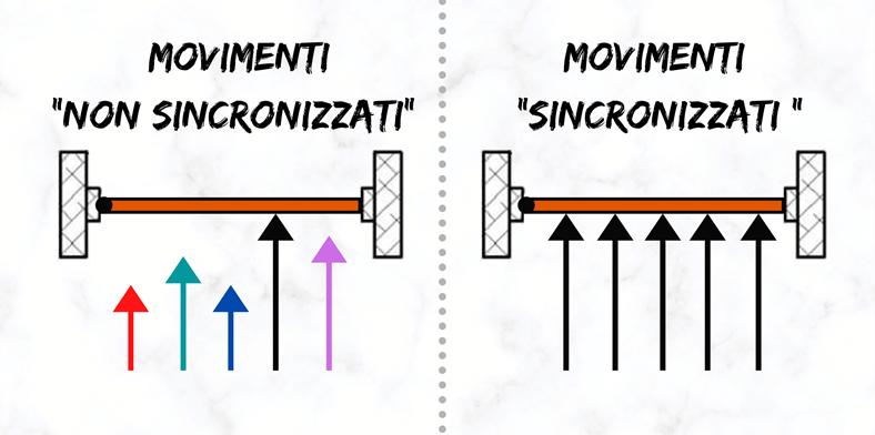 sincronizzazione motoria