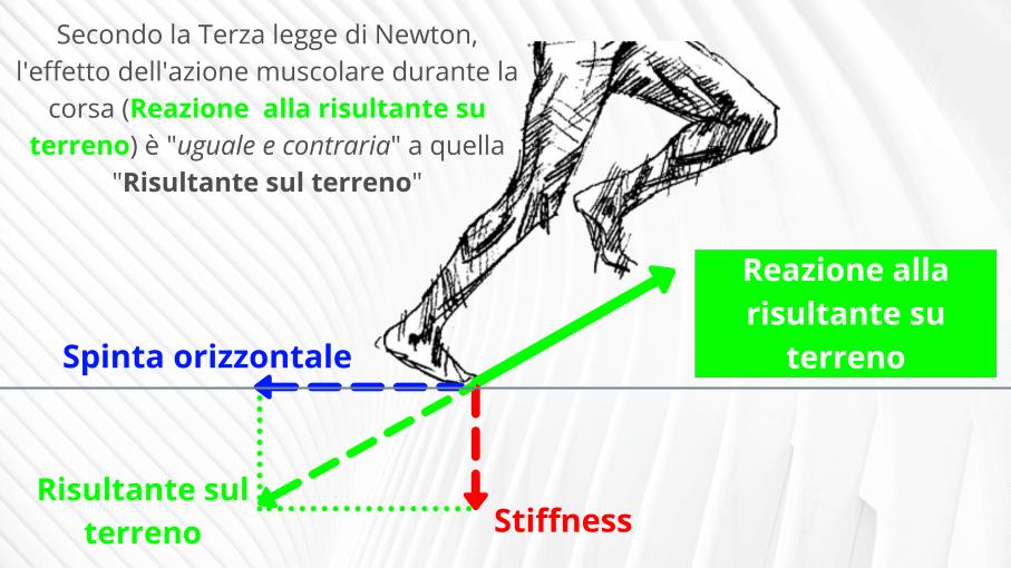 Velocità running